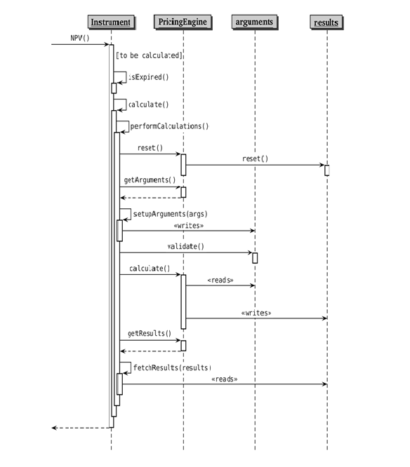 Sequence diagram of the interplay between instruments and PE