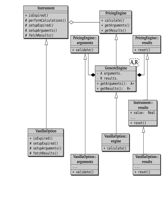 Class diagram of Instrument, PricingEngine, and related classes